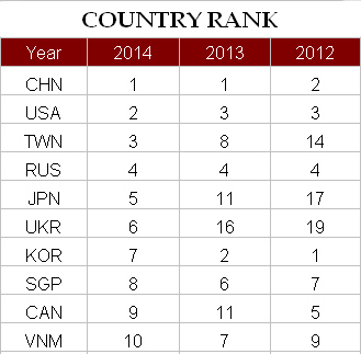 IMO 2014 Country Rank